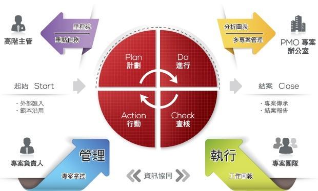 支援多組織多專案的集中管理平台